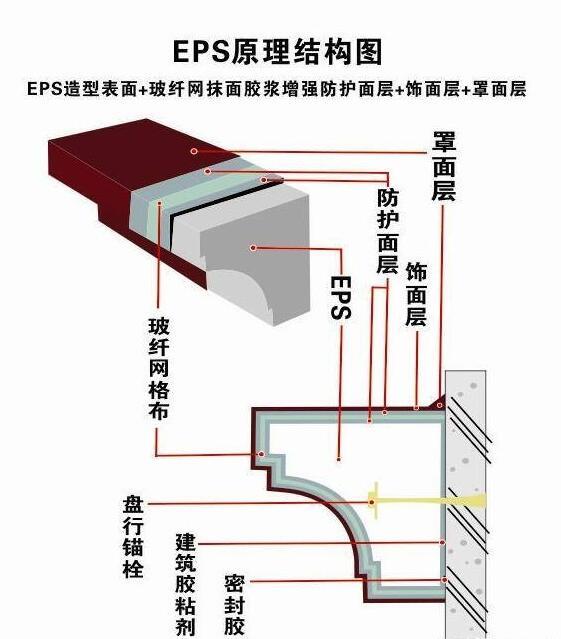 济南EPS线条
