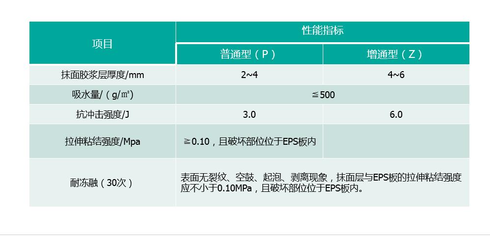 EPS线条产品标准